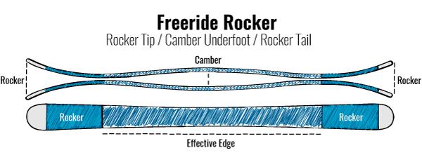 FreerideRocker_RockerProfile